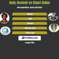 Rudy Gestede vs Stuart Dallas h2h player stats
