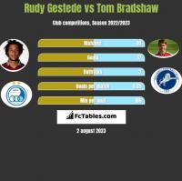 Rudy Gestede vs Tom Bradshaw h2h player stats