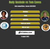 Rudy Gestede vs Tom Eaves h2h player stats