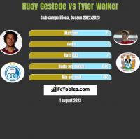 Rudy Gestede vs Tyler Walker h2h player stats