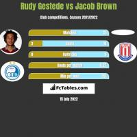 Rudy Gestede vs Jacob Brown h2h player stats