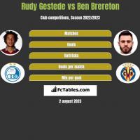 Rudy Gestede vs Ben Brereton h2h player stats
