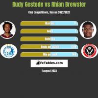 Rudy Gestede vs Rhian Brewster h2h player stats
