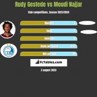 Rudy Gestede vs Moudi Najjar h2h player stats
