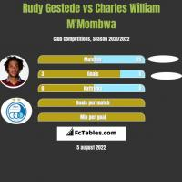 Rudy Gestede vs Charles William M'Mombwa h2h player stats