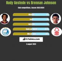 Rudy Gestede vs Brennan Johnson h2h player stats