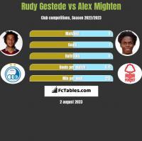 Rudy Gestede vs Alex Mighten h2h player stats