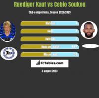 Ruediger Kauf vs Cebio Soukou h2h player stats