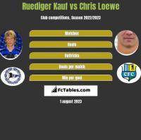 Ruediger Kauf vs Chris Loewe h2h player stats