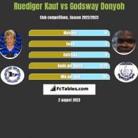 Ruediger Kauf vs Godsway Donyoh h2h player stats