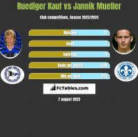 Ruediger Kauf vs Jannik Mueller h2h player stats