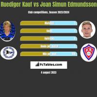 Ruediger Kauf vs Joan Simun Edmundsson h2h player stats
