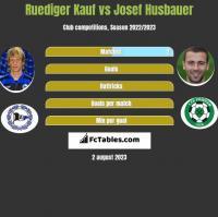 Ruediger Kauf vs Josef Husbauer h2h player stats