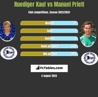 Ruediger Kauf vs Manuel Prietl h2h player stats