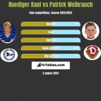 Ruediger Kauf vs Patrick Weihrauch h2h player stats