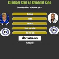 Ruediger Kauf vs Reinhold Yabo h2h player stats