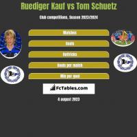 Ruediger Kauf vs Tom Schuetz h2h player stats