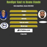 Ruediger Kauf vs Keanu Staude h2h player stats