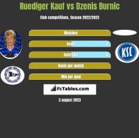 Ruediger Kauf vs Dzenis Burnic h2h player stats