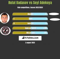 Rufat Dadasov vs Seyi Adekoya h2h player stats