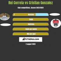 Rui Correia vs Cristian Gonzalez h2h player stats