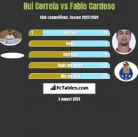 Rui Correia vs Fabio Cardoso h2h player stats