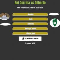 Rui Correia vs Gilberto h2h player stats