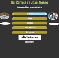 Rui Correia vs Joao Afonso h2h player stats