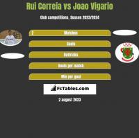 Rui Correia vs Joao Vigario h2h player stats