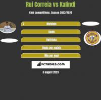 Rui Correia vs Kalindi h2h player stats
