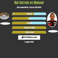 Rui Correia vs Mansur h2h player stats