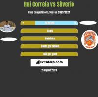 Rui Correia vs Silverio h2h player stats