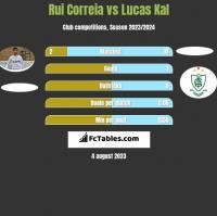 Rui Correia vs Lucas Kal h2h player stats
