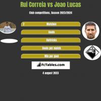 Rui Correia vs Joao Lucas h2h player stats