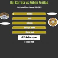 Rui Correia vs Ruben Freitas h2h player stats