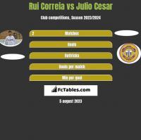 Rui Correia vs Julio Cesar h2h player stats