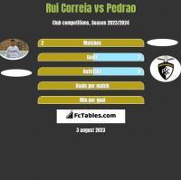 Rui Correia vs Pedrao h2h player stats