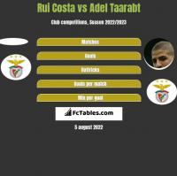 Rui Costa vs Adel Taarabt h2h player stats