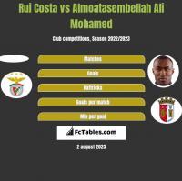 Rui Costa vs Almoatasembellah Ali Mohamed h2h player stats