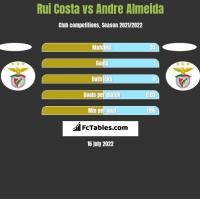 Rui Costa vs Andre Almeida h2h player stats