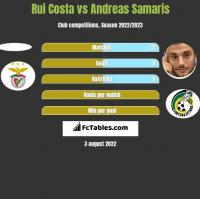 Rui Costa vs Andreas Samaris h2h player stats