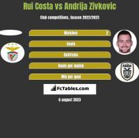 Rui Costa vs Andrija Zivkovic h2h player stats