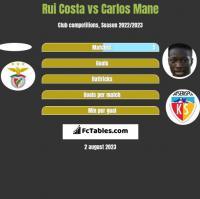 Rui Costa vs Carlos Mane h2h player stats