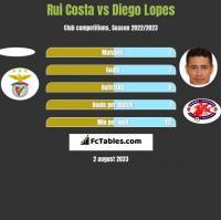 Rui Costa vs Diego Lopes h2h player stats