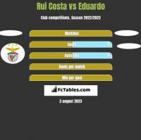 Rui Costa vs Eduardo h2h player stats