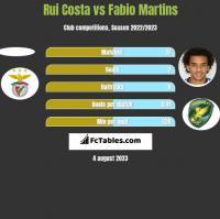 Rui Costa vs Fabio Martins h2h player stats