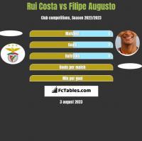 Rui Costa vs Filipe Augusto h2h player stats