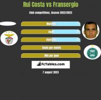 Rui Costa vs Fransergio h2h player stats