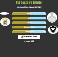 Rui Costa vs Gabriel h2h player stats