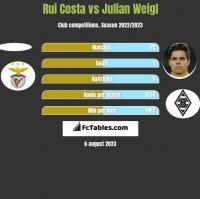 Rui Costa vs Julian Weigl h2h player stats